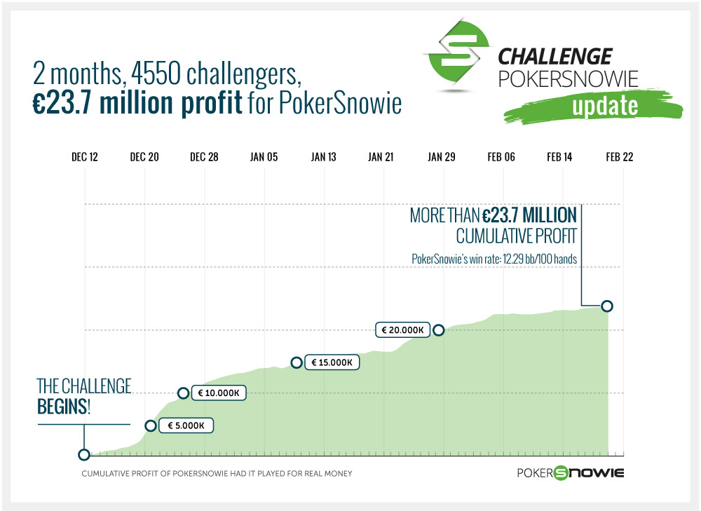 Challenge pokerSnowie results - 23.3 million profit