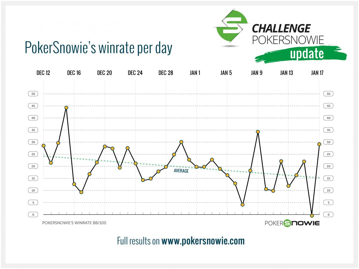 Pokersnowie's winrate per day