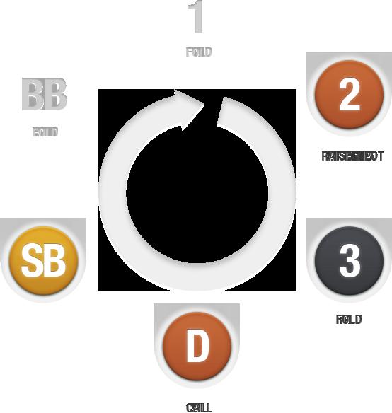 PreflopAdvisor - Optimize preflop strategy with PokerSnowie
